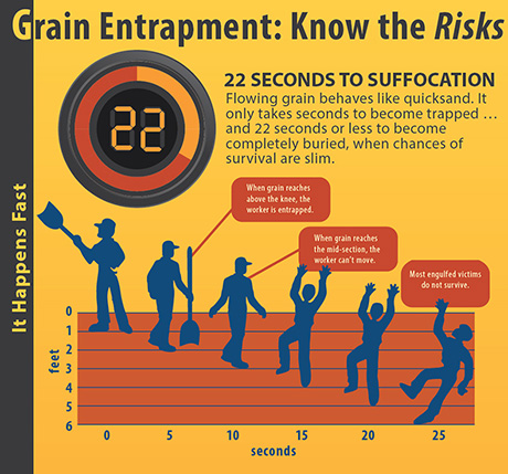 NGFA Grain Bin Safety Infographic